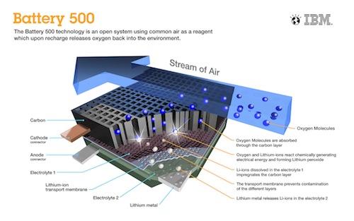 ibm entwickelt lithium luft akku mit einer reichweite von. Black Bedroom Furniture Sets. Home Design Ideas