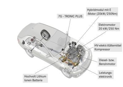Mercedes Benz E-Klasse E 300 BlueTec Hybrid Funktionen