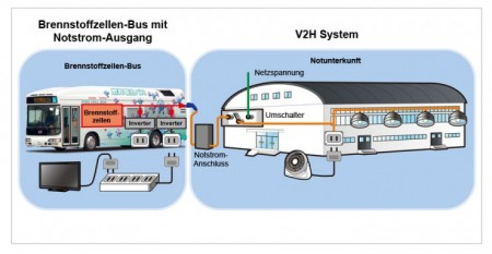 Toyota Brennstoffzellenbus Stromanschluss