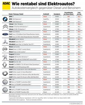 Wie rentabel sind Elektroautos Vergleich ADAC