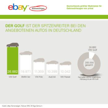 Ebay Kleinanzeigen Grafik 1
